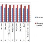 Показатели эффективности