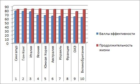 Российская медицина - статистика